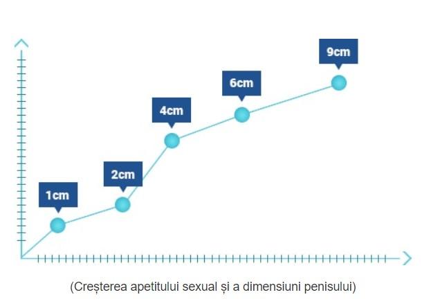 cum se mărește dimensiunea penisului în grosime