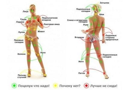 puncte pe corpul uman pentru o erecție