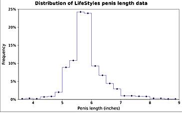 dimensiunile penisului în funcție de vârstă)