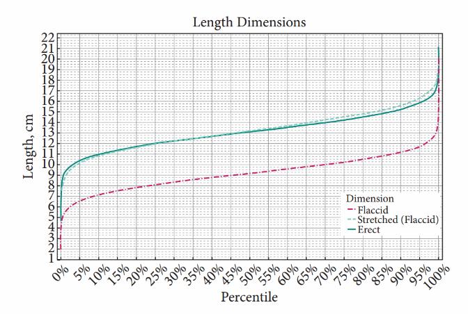 dimensiunea statistică a penisului ce ar trebui făcut pentru a face penisul