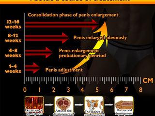 mărind dimensiunea penisului cu